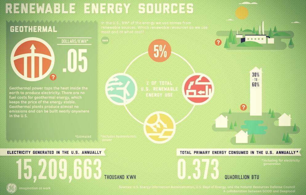 Ecomagination Ge Com Green Energy Solar Renewable Sources Of Energy Green Energy