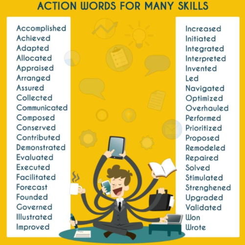 Professional Resume Writers and Editors Action words