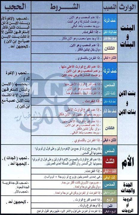 الميراث Islamic Inspirational Quotes Islam Facts Learn Islam