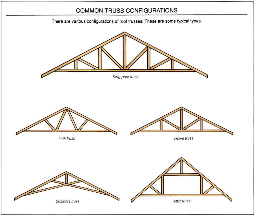 image gallery roof trusses