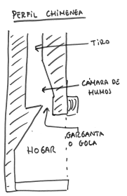Resultado de imagen para planos de chimeneas rusticas - Tiros de chimeneas rusticas ...