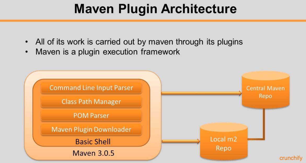 Apache maven project pattern architecture cyclelife pinterest apache maven project ccuart Images