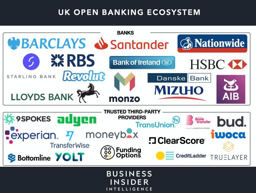 THE OF OPEN BANKING How legacy institutions
