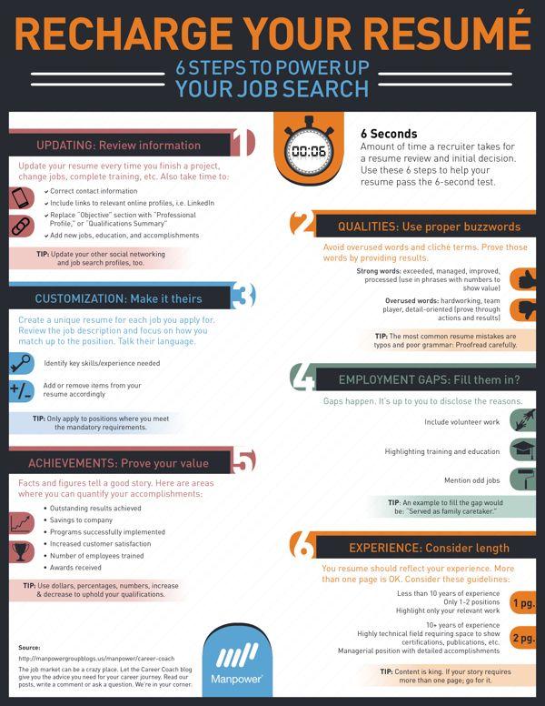 Manpowergroup Resume Infographic By Jamie Peplinski Via Behance