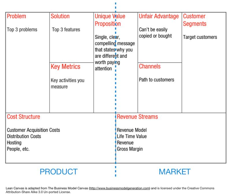 Linkedin Business Canvas Condensare In Una Sola Pagina Le Strategie Le Tattiche I Costi E I Risultati Tu Business Model Canvas Linkedin Business Lean Canvas