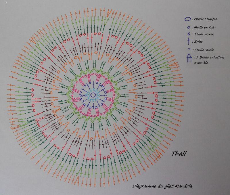 Le diagramme du mandala | CROCHET MANDALA | Pinterest | Muster ...