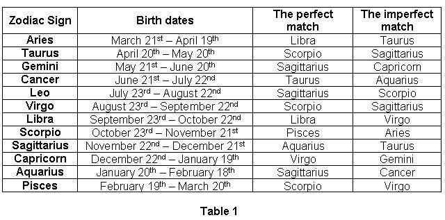 Zodiac cancer matches
