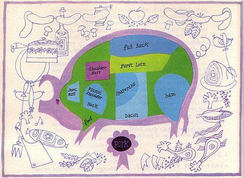 Esquire Cookbook - Pork Cuts   Flickr - Photo Sharing!