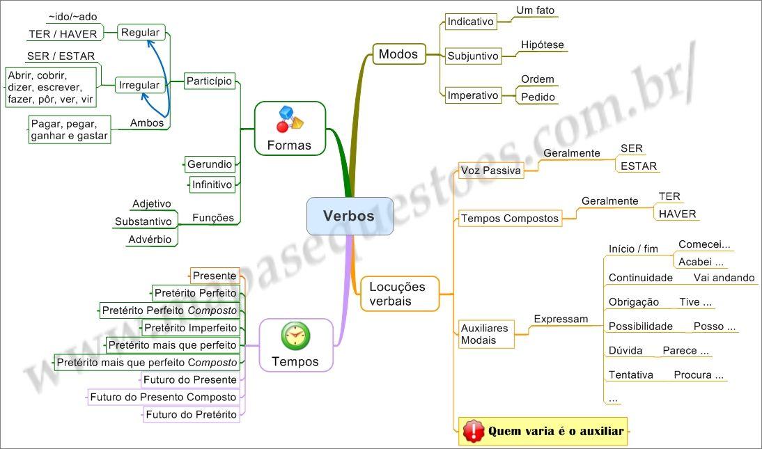 Portugues Verbos Mapa Mental Verbos Mapas Mentais