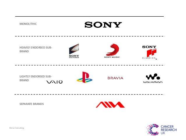 Monolithic Endorsed Heavy Endorsed Light Sub Brands House Of Brands Rigid Flexible Creative Flexible Target Brand Architecture Endorsed Brand Brand