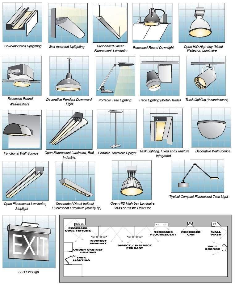 Resultado De Imagem Para Types Of Light Fixture With Images