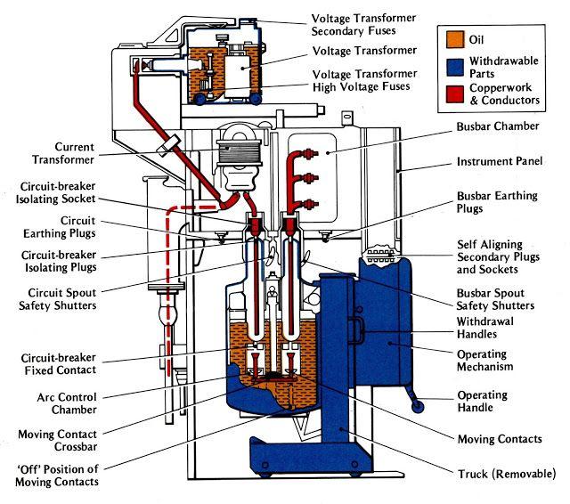 TYPICAL HIGH VOLTAGE OIL BREAK SWITCHGEAR UNIT | Electronics ...