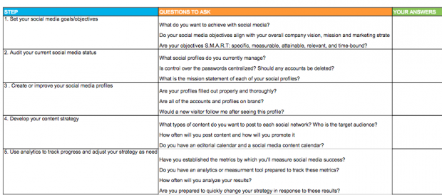 Things To Do During Your First Week As A Social Media Manager - Social media content strategy template