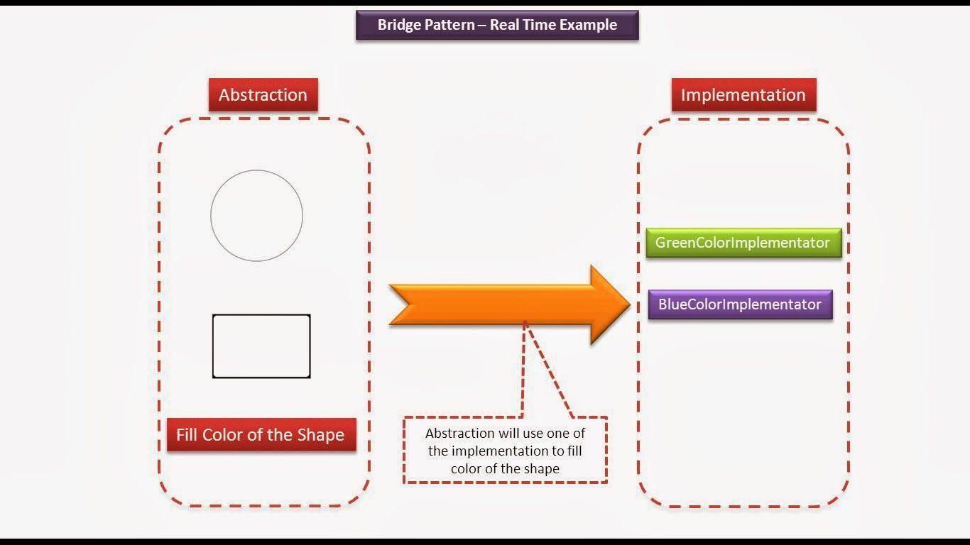 Java Pattern Example Amazing Design Ideas
