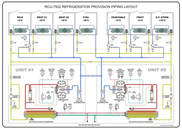 Refrigeration Provision Piping Diagram (1) | Diagram, Refrigerator, PipingPinterest