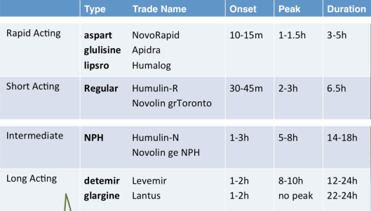 Insulin Types
