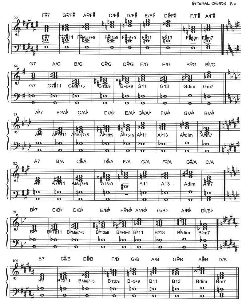 Piano Chord Progressions   Piano music, Saxophone sheet music ...