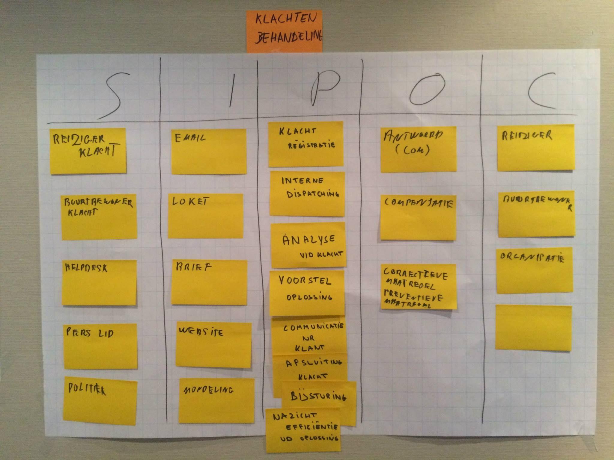 Example Sipoc Diagram Template Gm Alternator Wiring External Regulator Een Pinterest