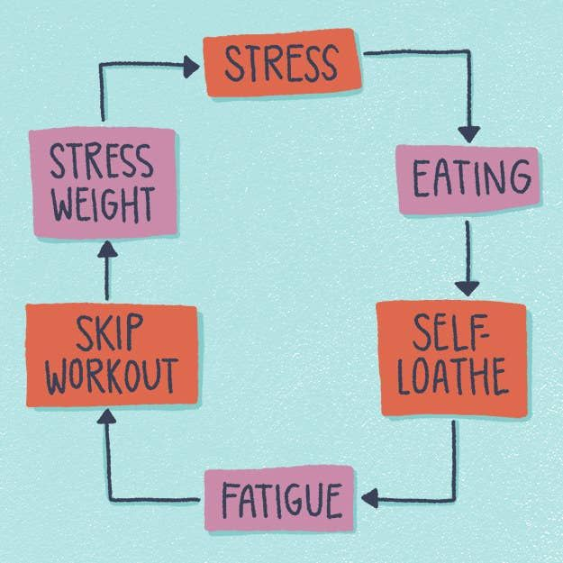 Stress Quotes Images 26 People Share The Important Reasons They Stopped Dieting