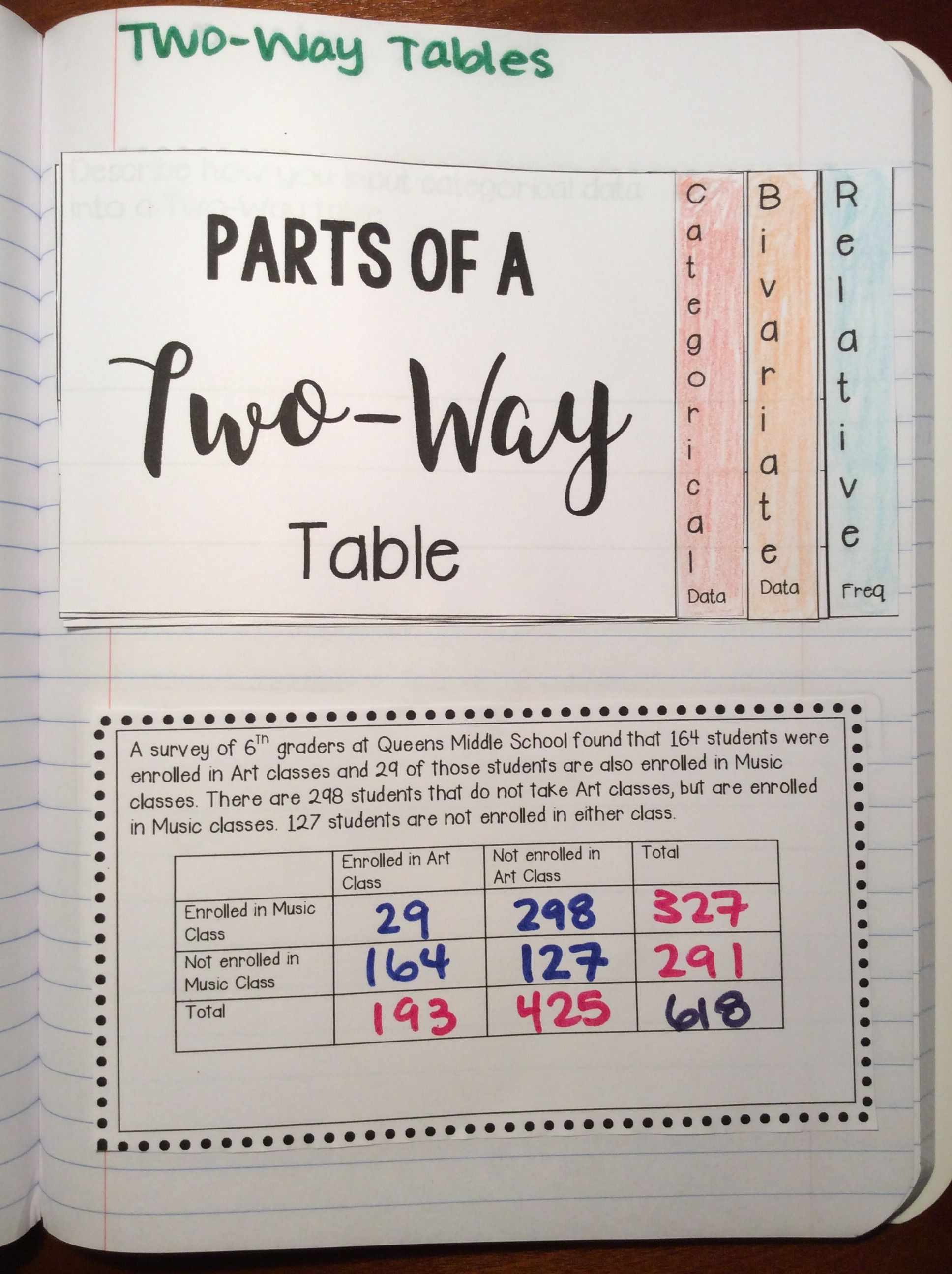 Interactive Math Notebook: Two-Way Tables {Grade 8}