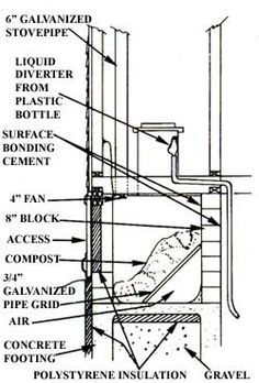 indoor composting toilet diagram - Google Search | Water Systems ...