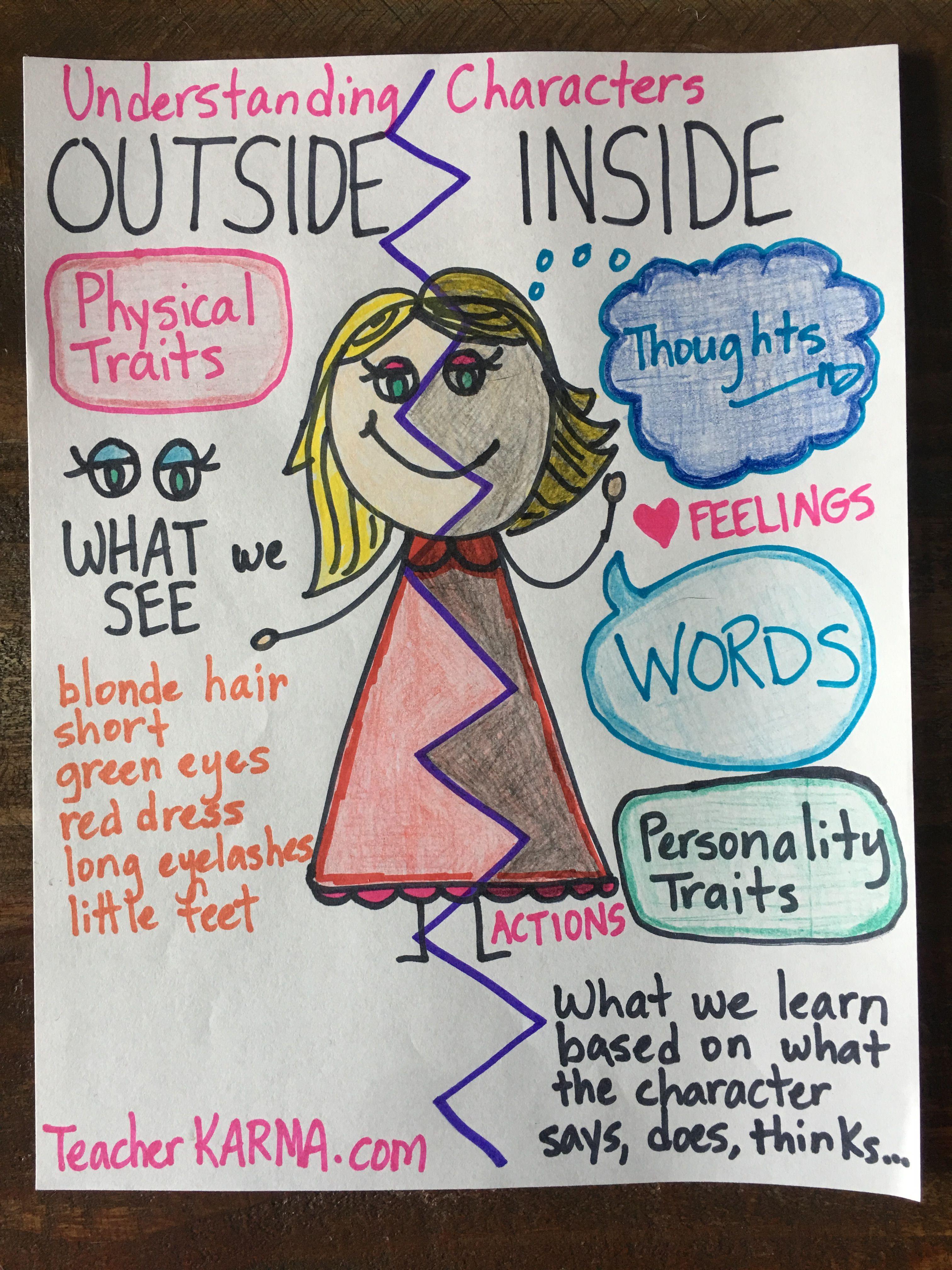 Understanding Character Reading Comprehension Anchor Chart Teachrkarma