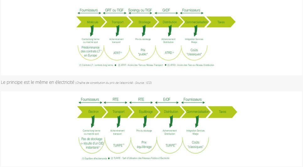 Principe de fonctionnement de la PAC à absorption gaz PAC