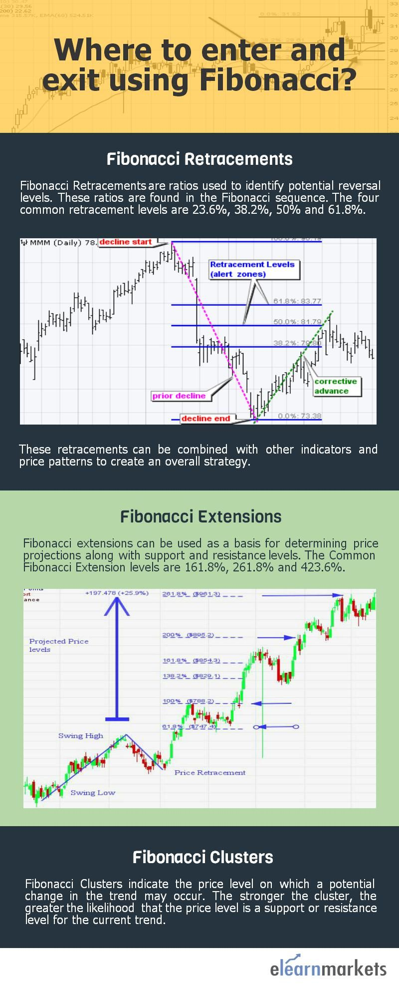 This Pin Talks About Where To Entry And Exit Using Fibonacci