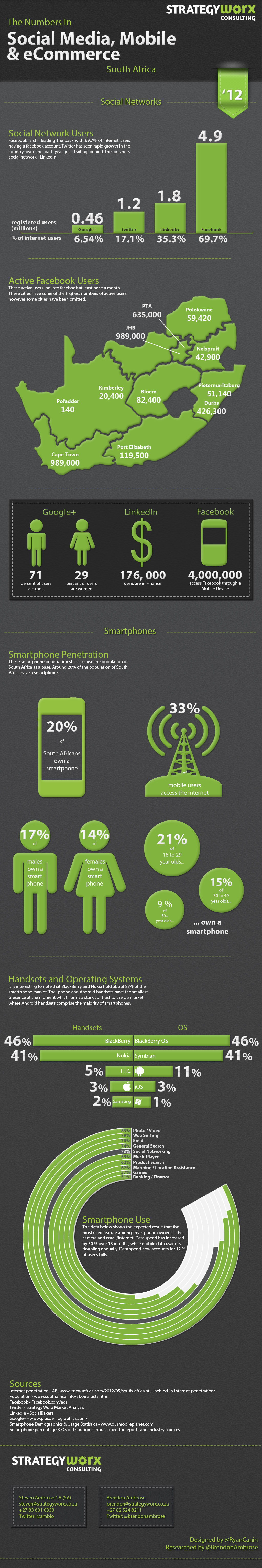 SocialMedia & Smartphone in South Africa Infographic | ICT ...