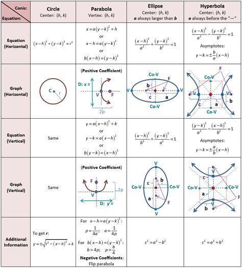 Precalculus Reference Sheet … | precalculus | Math …