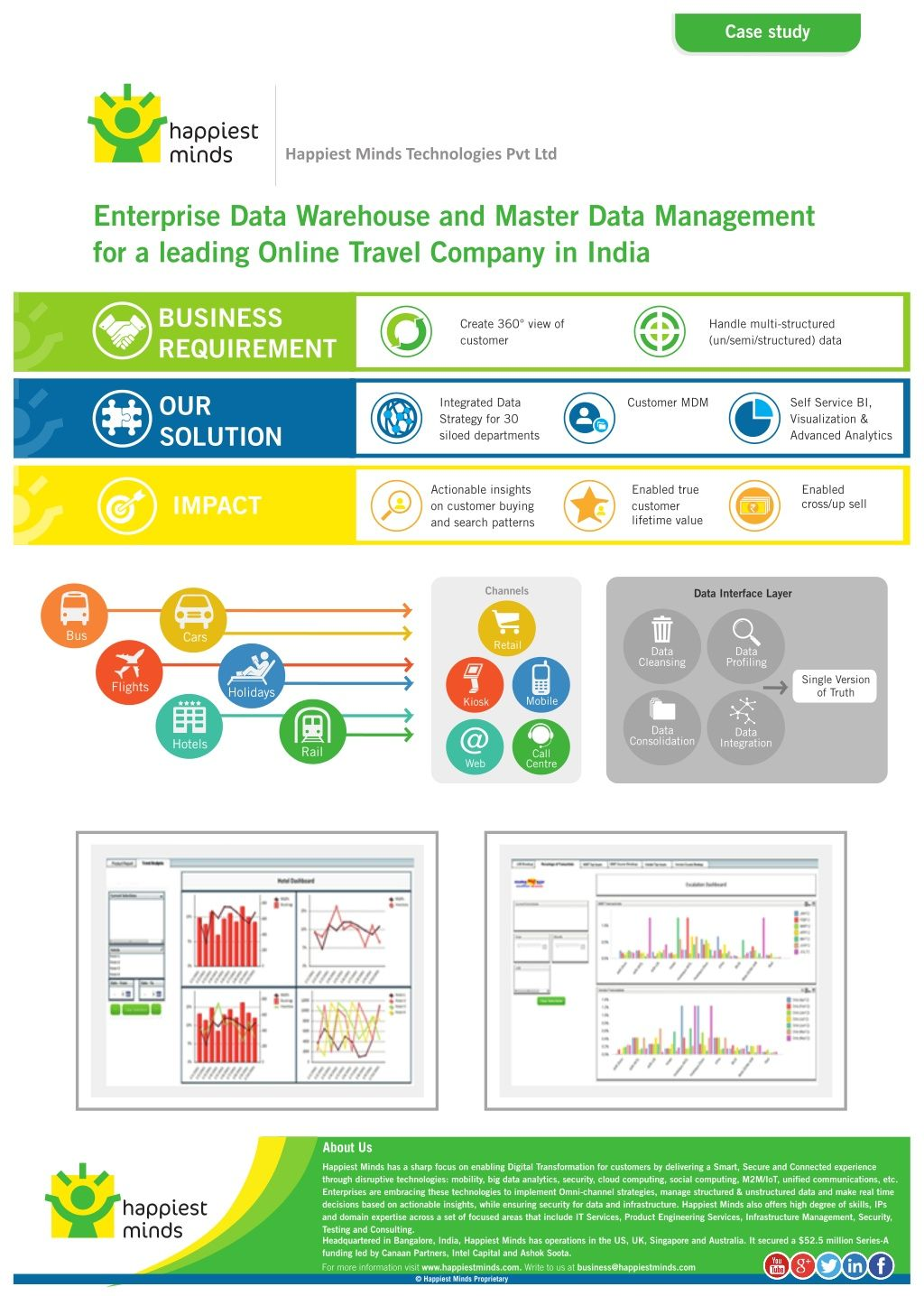 Enterprise data warehouse master data management happiest minds enterprise data warehouse master data management happiest minds technologies by happiest minds technologies via slideshare accmission Choice Image