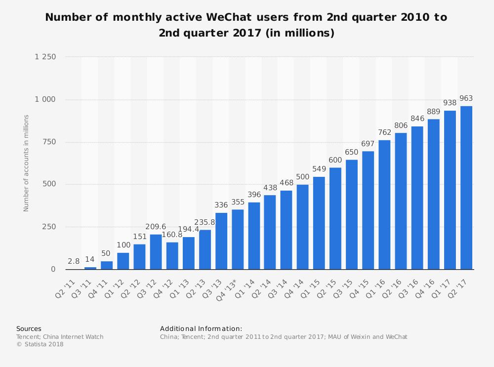 Number of active WeChat messenger accounts 2011-2018
