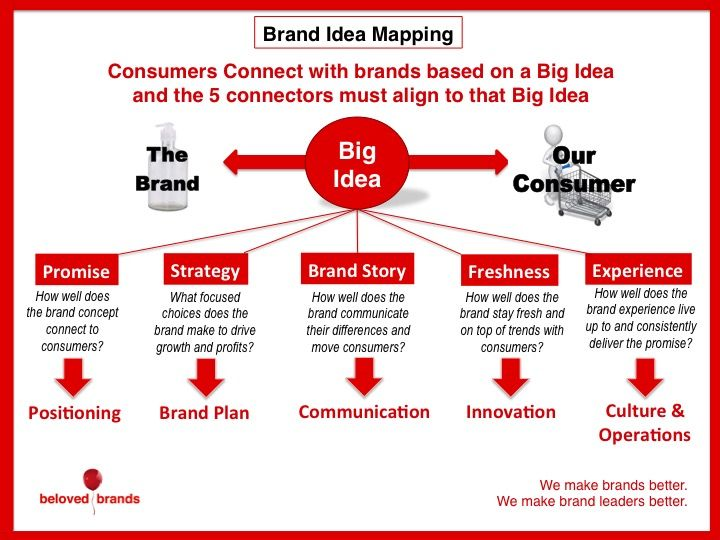 How To Use A Brand Strategy Roadmap To Guide Your Brand S Future Success Brand Strategy Template Brand Strategy Strategy Infographic