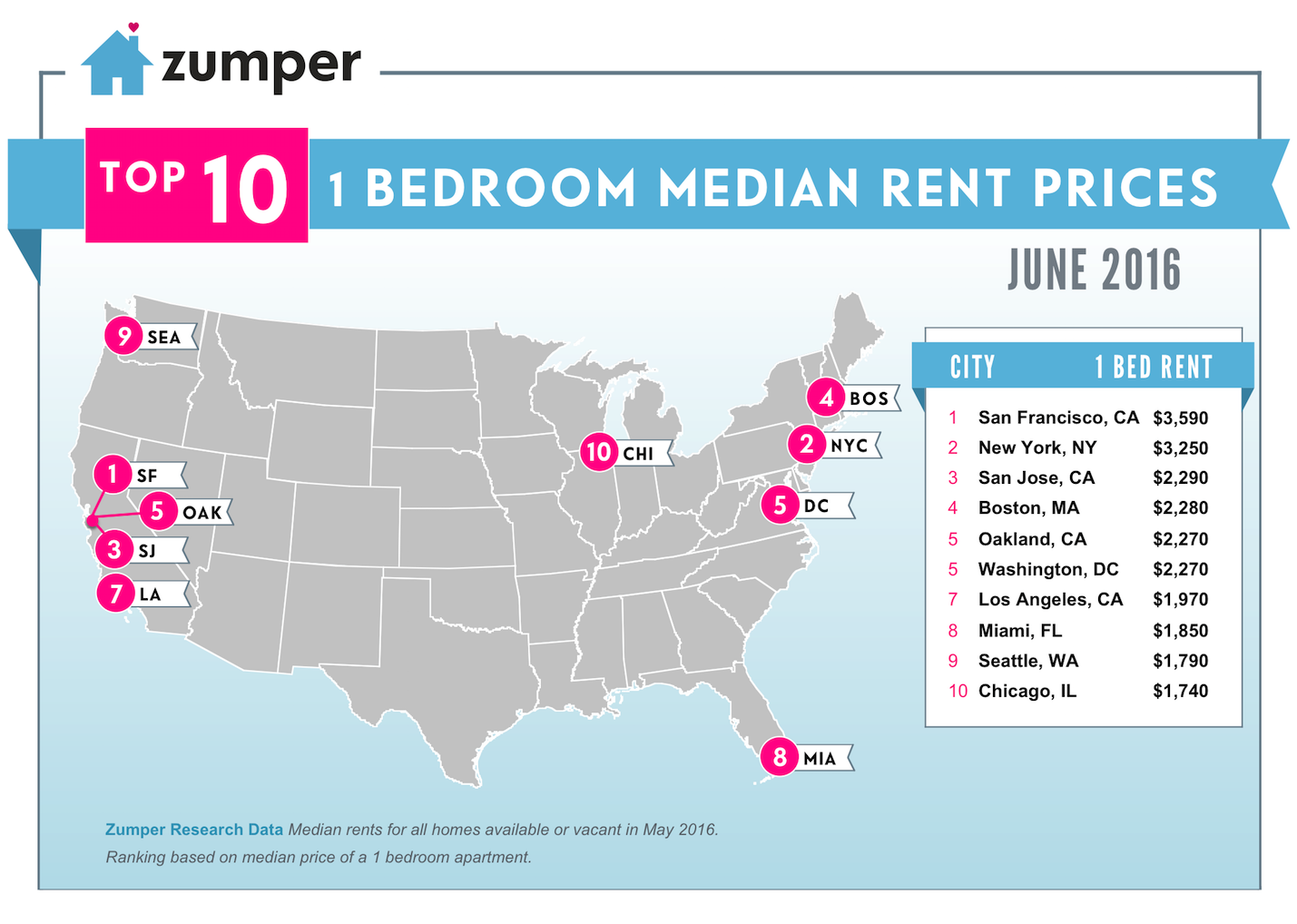 Study The Best Cities For New College Grads In 2016 Rent Prices Rent Rent In Nyc