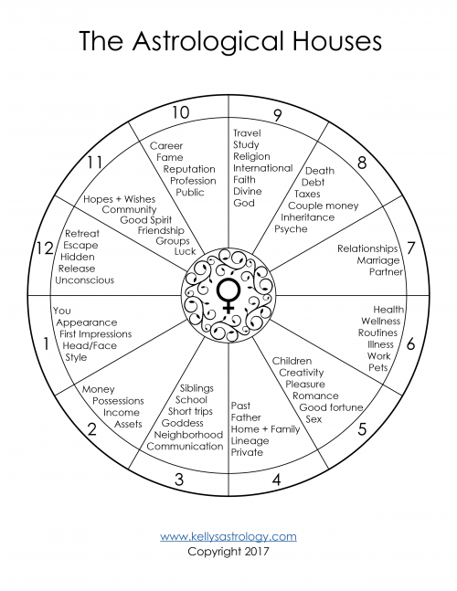What Natal Aspects Suggest Good Looks Astrology In 2020 Learn Astrology Astrology Astrology Chart