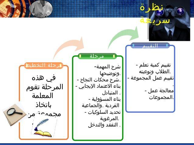 استراتيجية التعلم التعاوني Learning Activities Learning Classroom