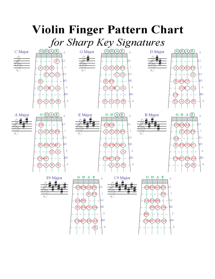 Violin finger pattern chart also music pinterest and rh