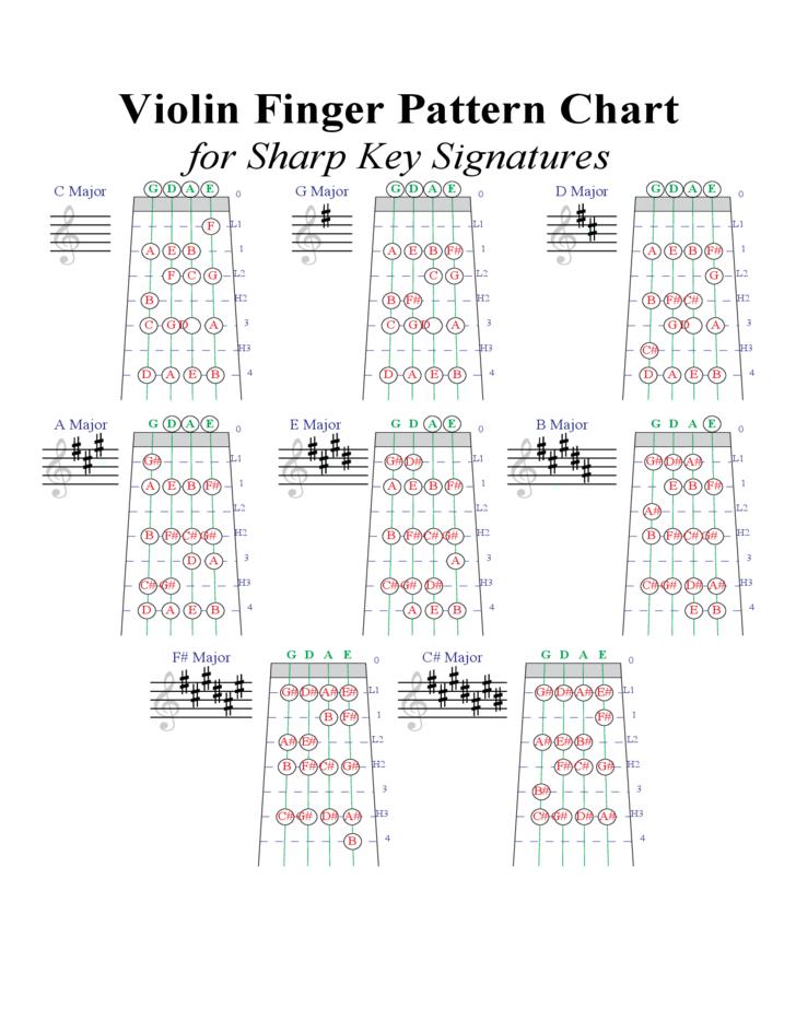 Violin Finger Pattern Chart