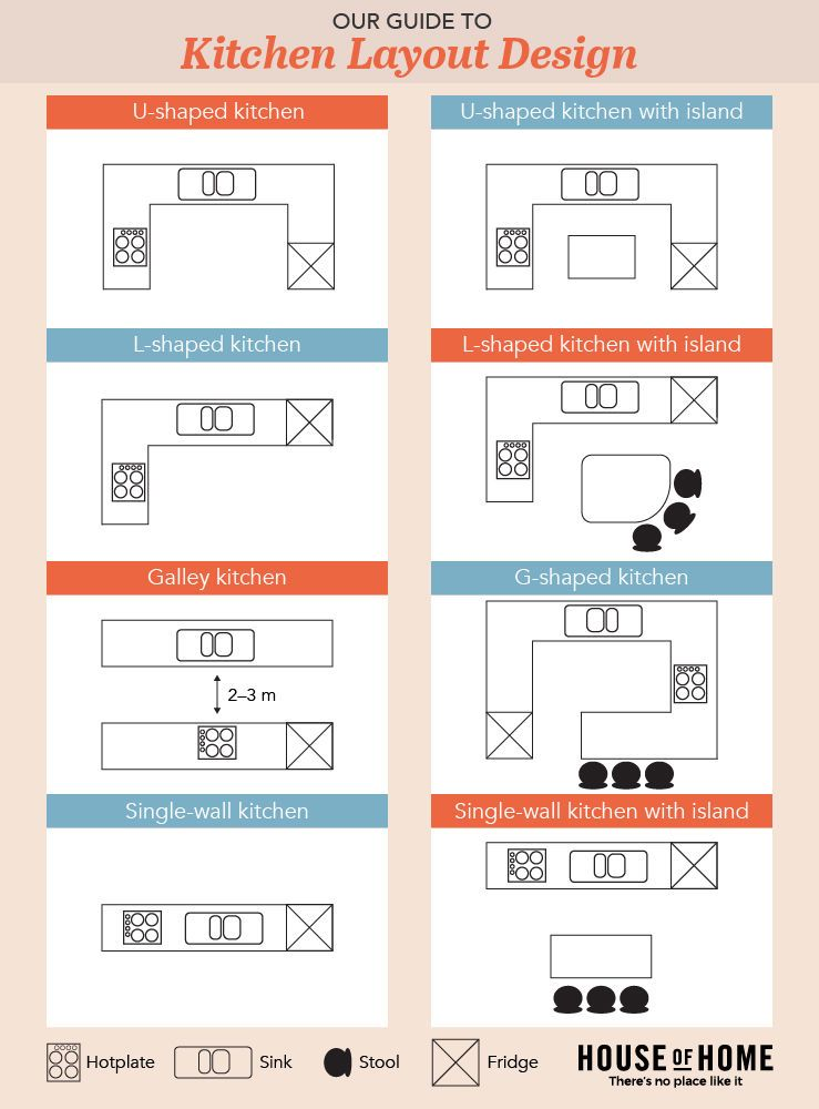 Kitchen design layout infographic home decor pinterest for Kitchen ideas design layout
