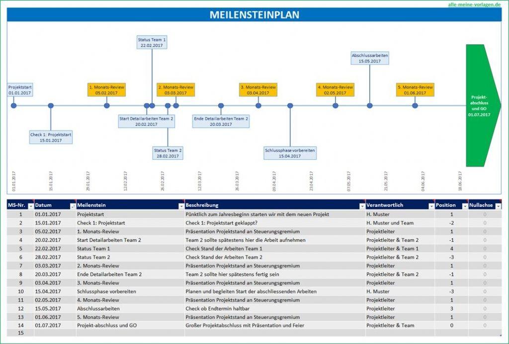 Meilensteinplan Wichtige Projektphasen Abbilden Projektmanagement Planer Vorlagen Projektplan Vorlage