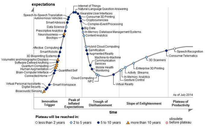 Gartner S 2014 Hype Cycle For Emerging Technologies Maps The