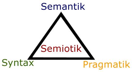 semiotik