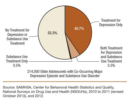 This Is A Pie Chart Comparing Receipt Of Treatment For Depression