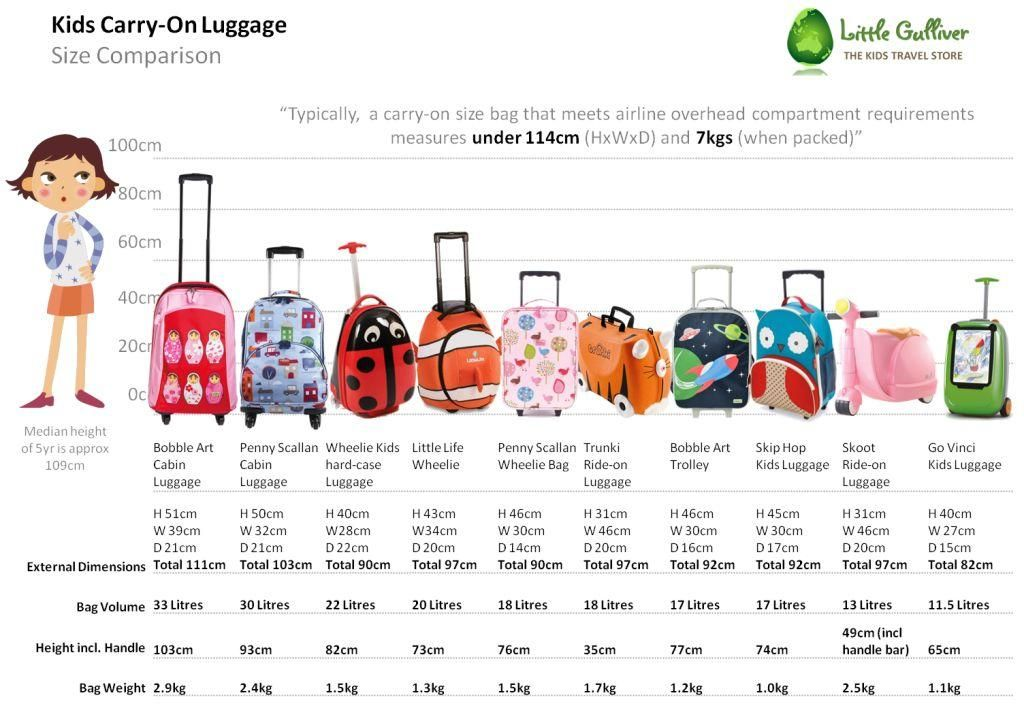 Kids-Carry-On-Luggage-Size-Comparison-1001141.jpg 1,024×706 pixels ...