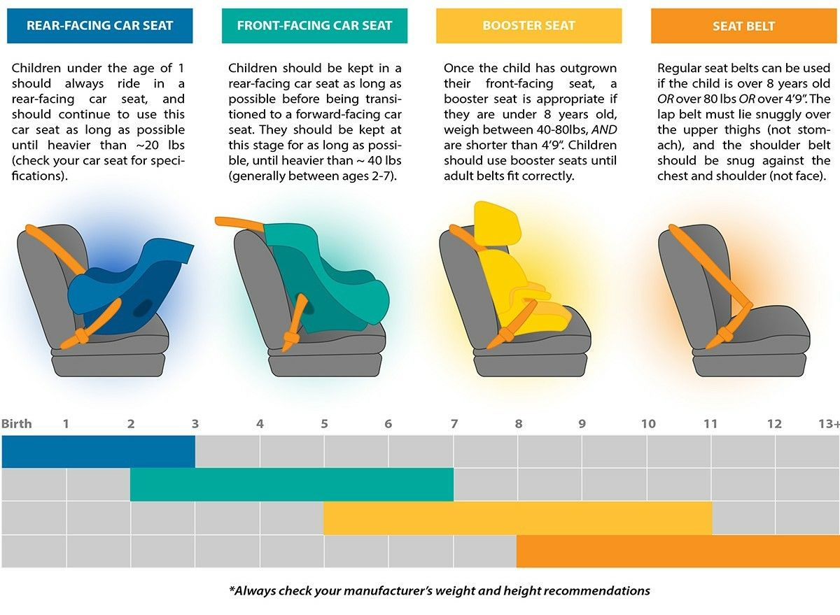 Pin About Booster Car Seat Front Facing Car Seat And Rear