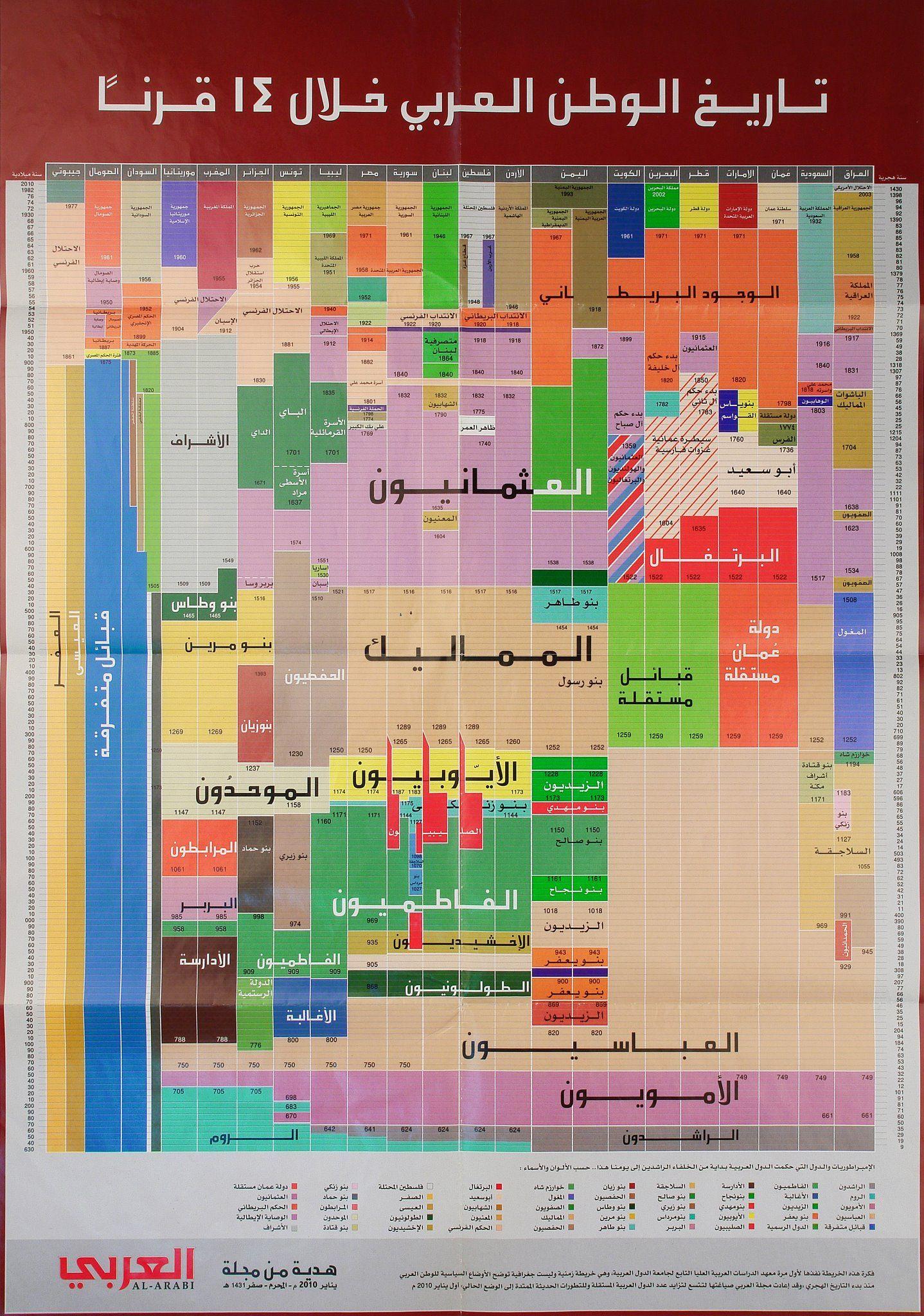 14 قرنا من تاريخ الوطن العربي في صفحة واحدة Imgur Learn Arabic Alphabet Learn Islam Islam Facts