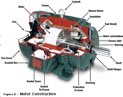 Dc motor construction electrical electrical for How to lubricate an electric motor