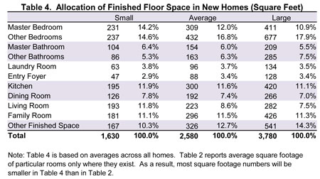 Table 4 Allocation Of Finished Floor Space In New Homes Square Feet In 2020 Popular Bathroom Designs Bathroom Remodel Master Bedroom Size
