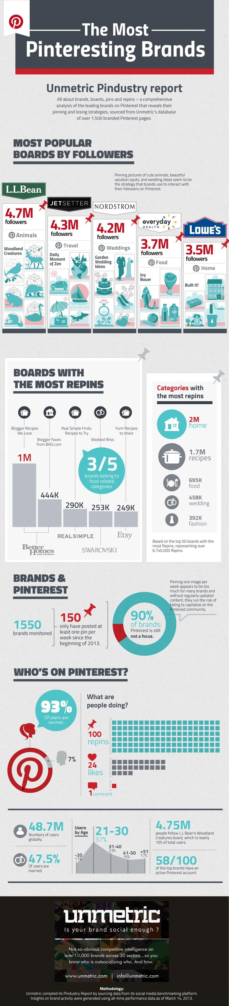 : Small Business Blog for Entrpreneurs : Most Popular Pinterest Categories and Brands infographic.…