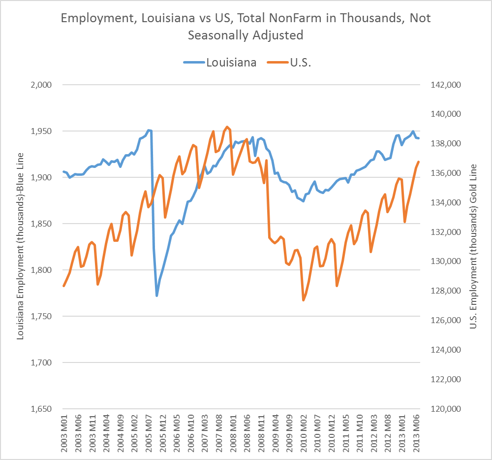 How Louisiana Employment Growth Compares To The U S Louisiana Employment Commercial Real Estate